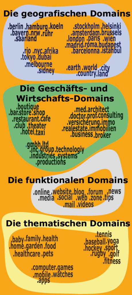 Übersicht über die wichtigsten neuen Top Level Domains