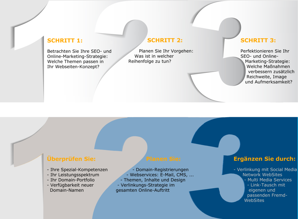Drei Schritte zum Erfolg mit MicroSites