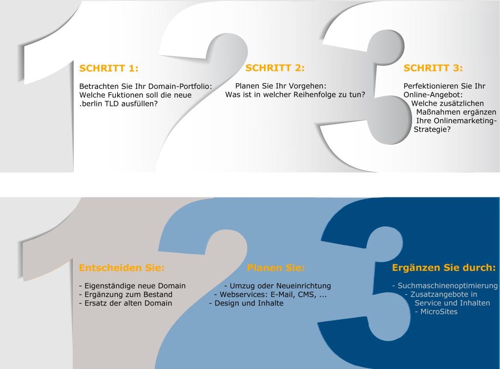 Drei Schritte zum Erfolg mit deR neuen TLD .berlin