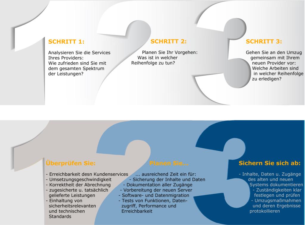 Drei Schritte des Provider-Wechsels