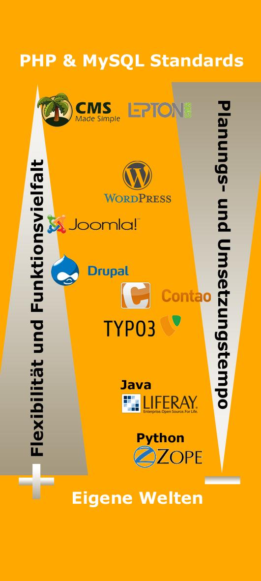 Kategorisierung der wichtigsten Content Management Systeme