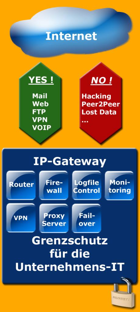 IP-Gateway - mehr als Router mit Firewall